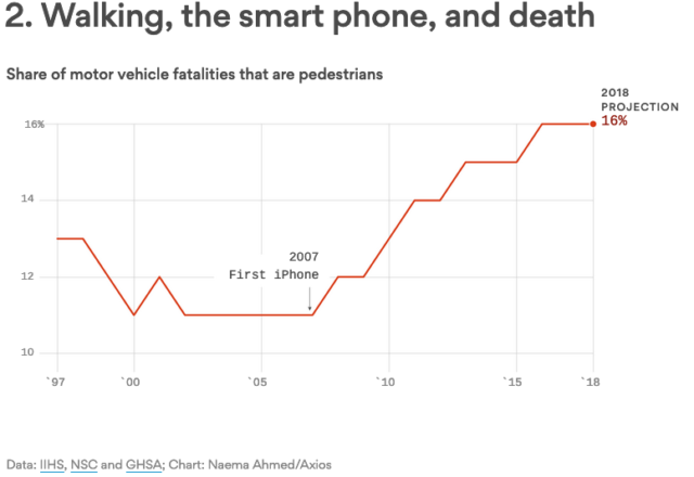 iPhone usage and pedestrian deaths increase together